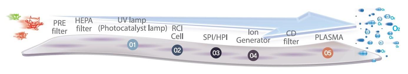 2. Stufe der Plasmasterilisation